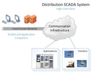 Distribution_SCADA_System